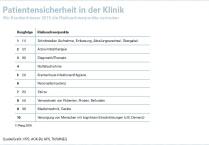 15-09-11_Pressegrafik_Patientensicherheit_in_der_Klinik_TAS_L3